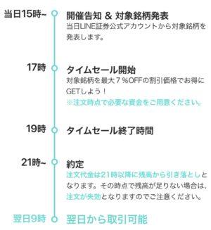 株のタイムセール3